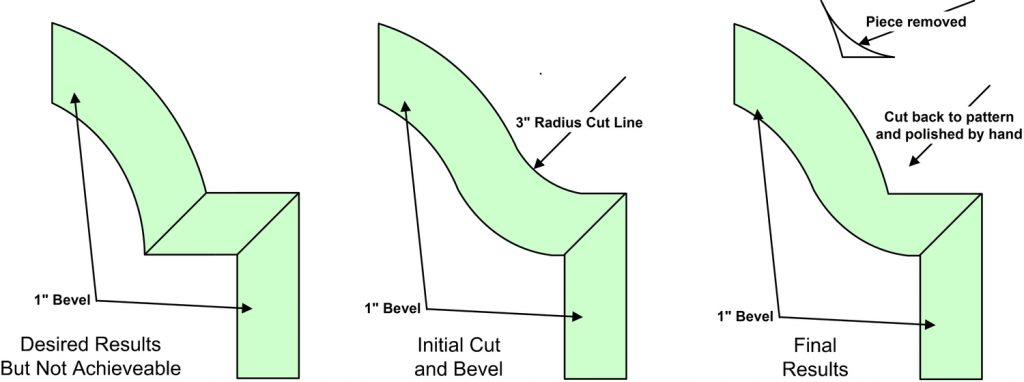 Diagram showing the beveling of inside cut corners on glass and mirrors